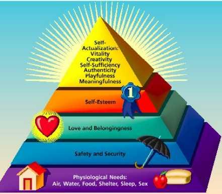 maslows-hierarchy