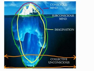 The iceberg Theory w/ Hart's Diagram.